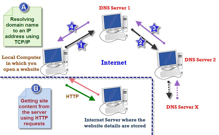 聚米网络服务器架构