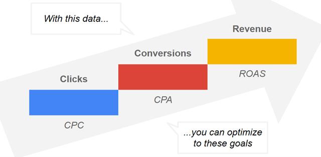 google-Return-on-target-advertising-spending.jpg